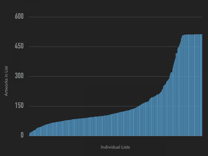 Graph of list sizes